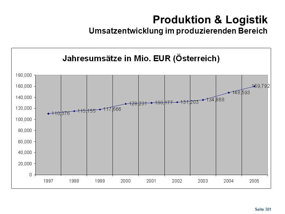 Seite 301 Produktion & Logistik Umsatzentwicklung im produzierenden Bereich