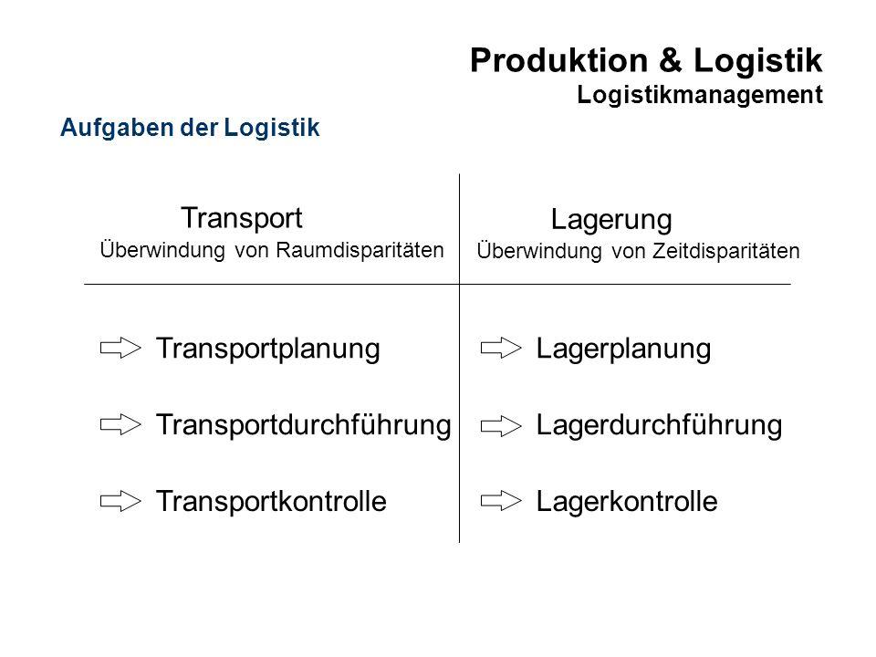 Produktion & Logistik Logistikmanagement Lagerung Überwindung von Zeitdisparitäten Lagerdurchführung Lagerplanung Lagerkontrolle Transport Überwindung