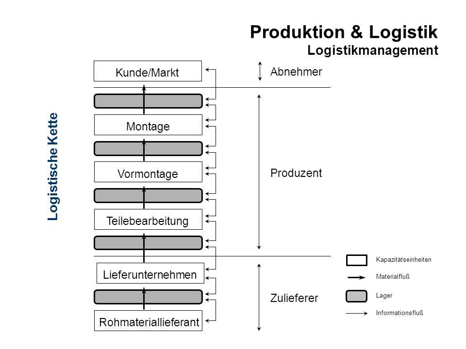 Produktion & Logistik Logistikmanagement Kapazitätseinheiten Lager Materialfluß Informationsfluß Abnehmer Produzent Zulieferer Rohmateriallieferant Mo