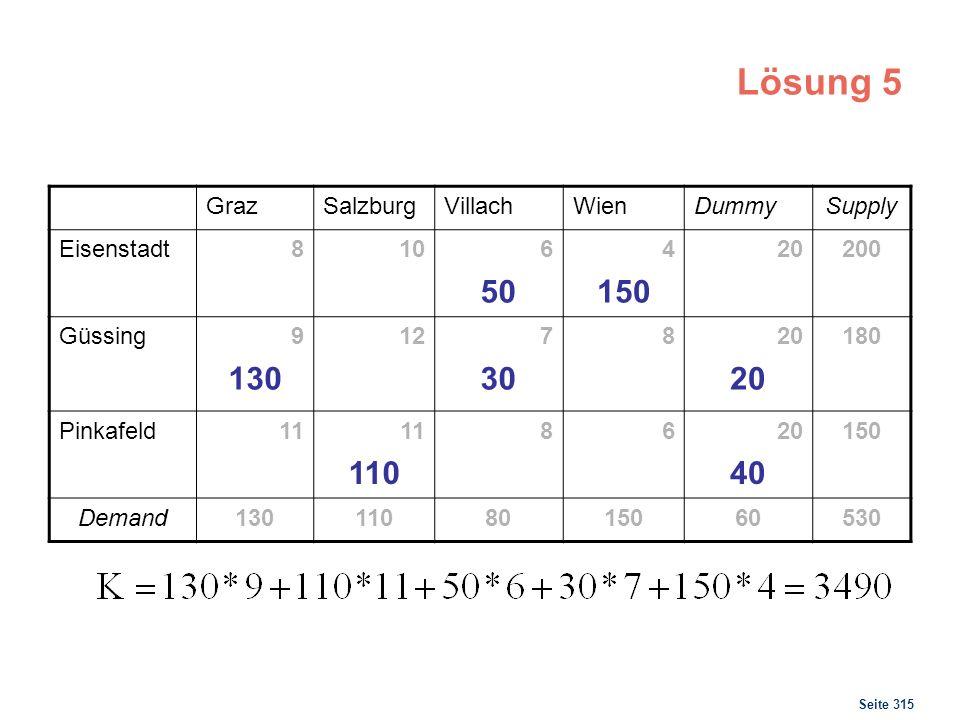 Seite 315 Lösung 5 GrazSalzburgVillachWienDummySupply Eisenstadt8106 50 4 150 20200 Güssing9 130 127 30 820 180 Pinkafeld11 110 8620 40 150 Demand1301