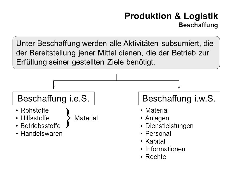 Produktion & Logistik Beschaffung Beschaffung i.e.S. Unter Beschaffung werden alle Aktivitäten subsumiert, die der Bereitstellung jener Mittel dienen,