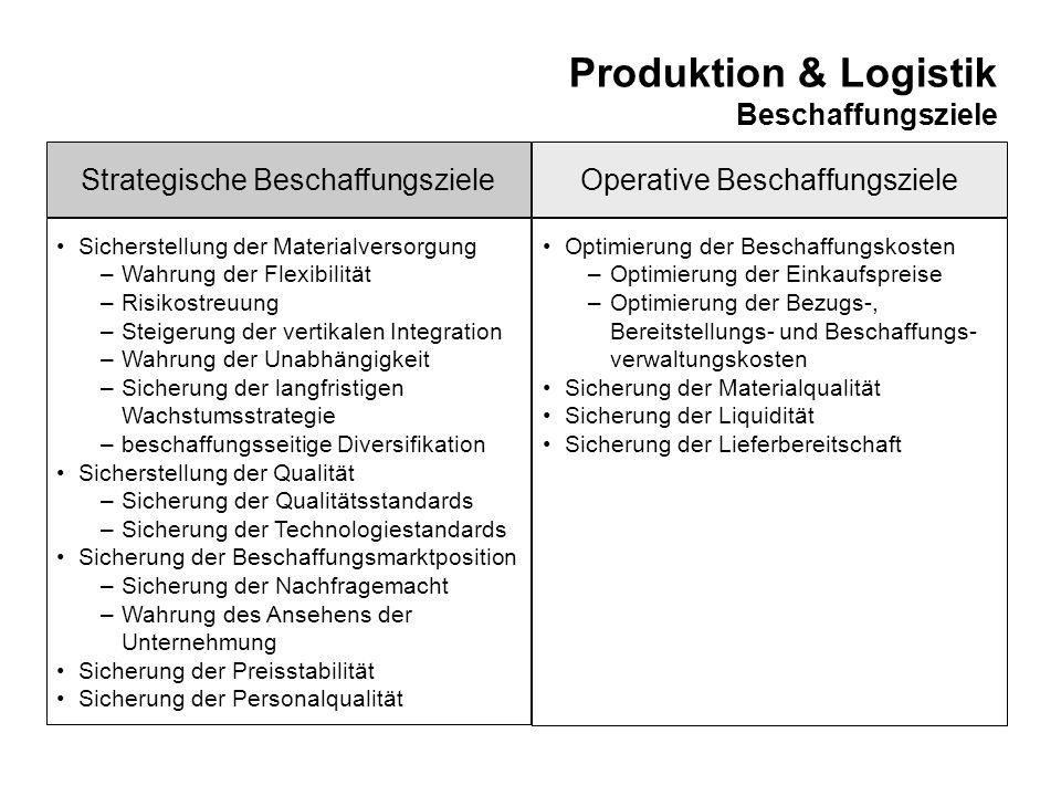 Produktion & Logistik Beschaffungsziele Sicherstellung der Materialversorgung –Wahrung der Flexibilität –Risikostreuung –Steigerung der vertikalen Int
