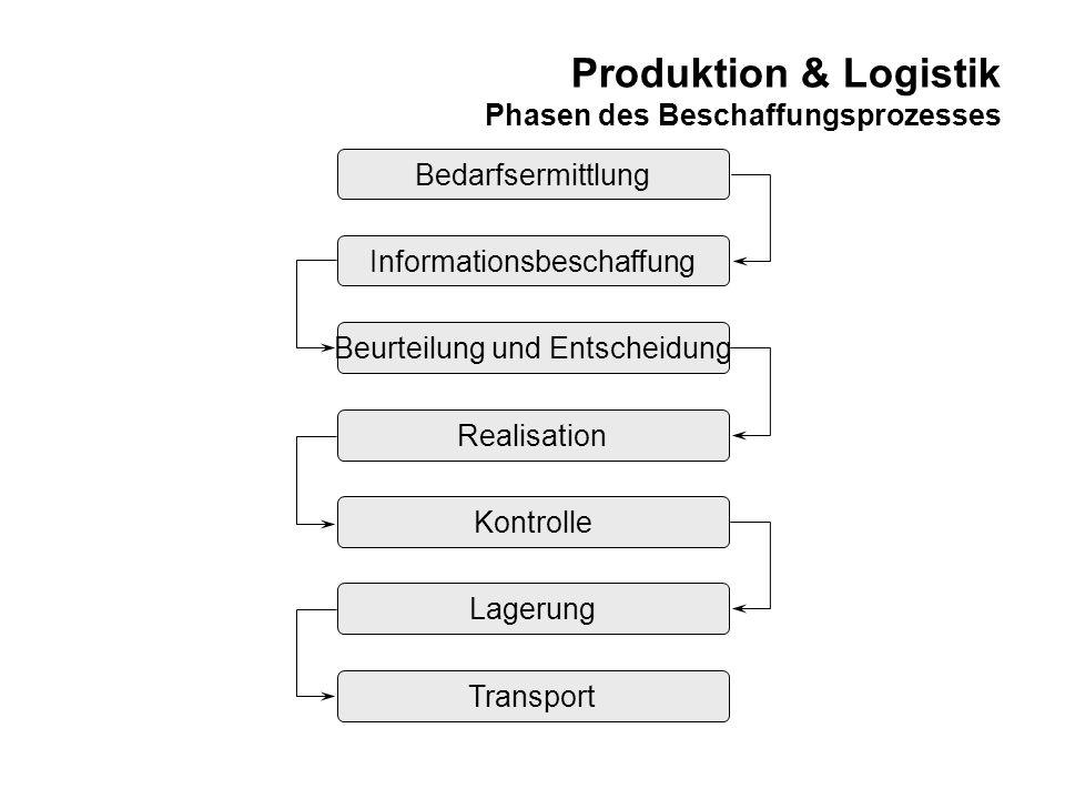 Produktion & Logistik Phasen des Beschaffungsprozesses Bedarfsermittlung Kontrolle Realisation Beurteilung und Entscheidung Informationsbeschaffung La