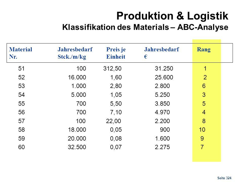 Seite 324 Produktion & Logistik Klassifikation des Materials – ABC-Analyse 51 100 312,5031.2501 52 16.000 1,60 25.6002 53 1.000 2,80 2.800 6 54 5.000