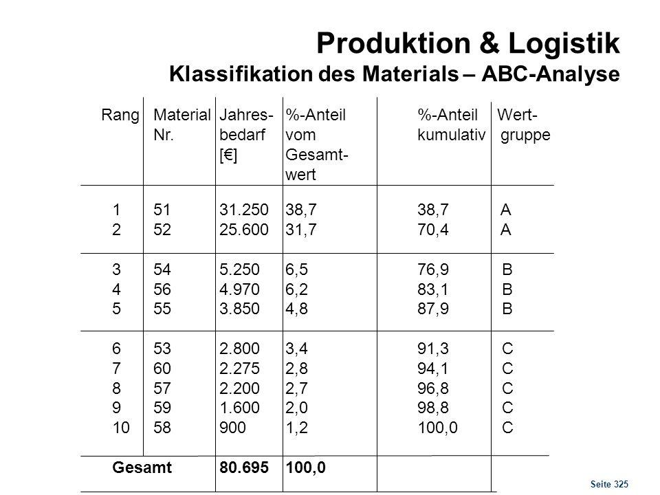 Seite 325 Produktion & Logistik Klassifikation des Materials – ABC-Analyse RangMaterialJahres-%-Anteil%-Anteil Wert- Nr.bedarfvomkumulativ gruppe []Ge