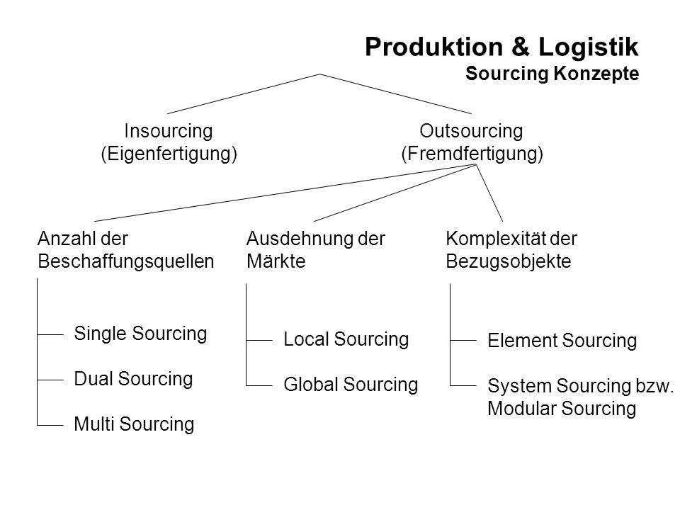 Produktion & Logistik Sourcing Konzepte Insourcing (Eigenfertigung) Outsourcing (Fremdfertigung) Anzahl der Beschaffungsquellen Ausdehnung der Märkte