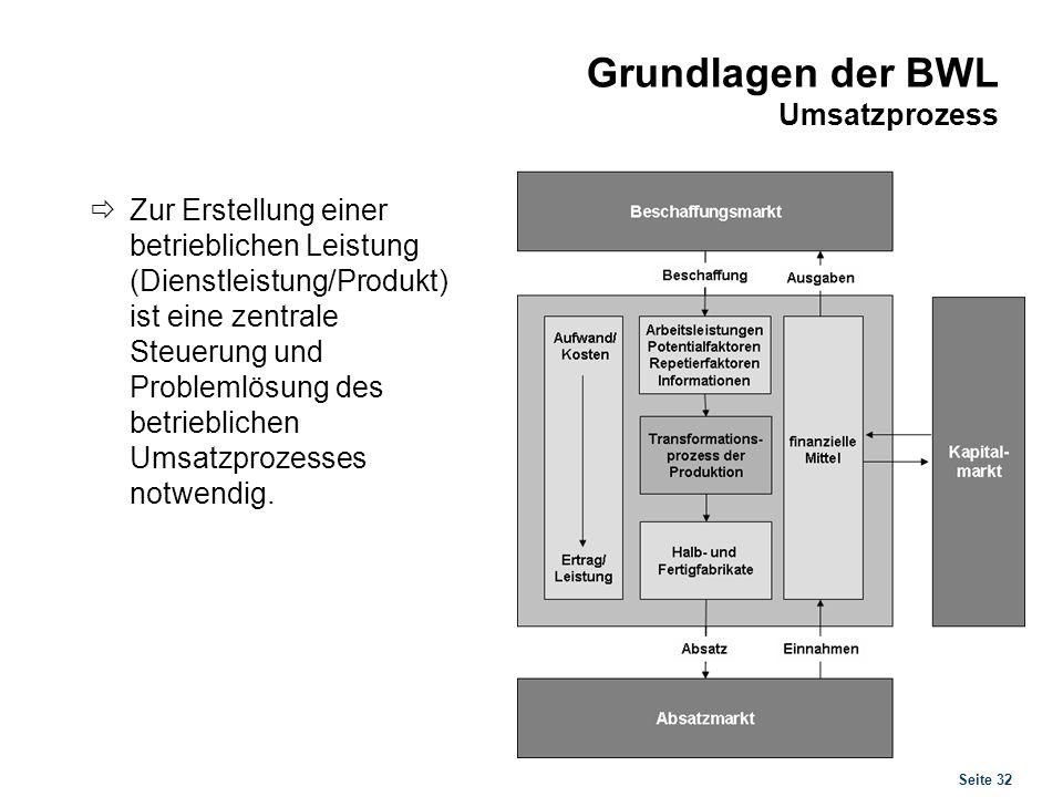 Seite 32 Grundlagen der BWL Umsatzprozess Zur Erstellung einer betrieblichen Leistung (Dienstleistung/Produkt) ist eine zentrale Steuerung und Problem