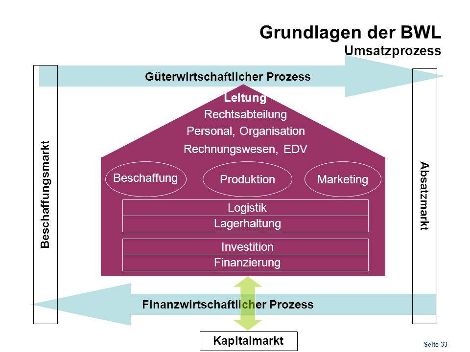 Seite 33 Grundlagen der BWL Umsatzprozess Beschaffungsmarkt Absatzmarkt Güterwirtschaftlicher Prozess Beschaffung ProduktionMarketing Logistik Lagerha