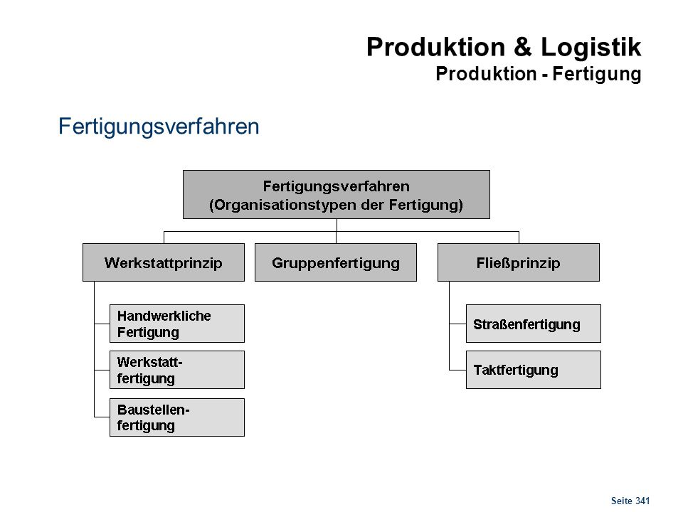Seite 341 Produktion & Logistik Produktion - Fertigung Fertigungsverfahren