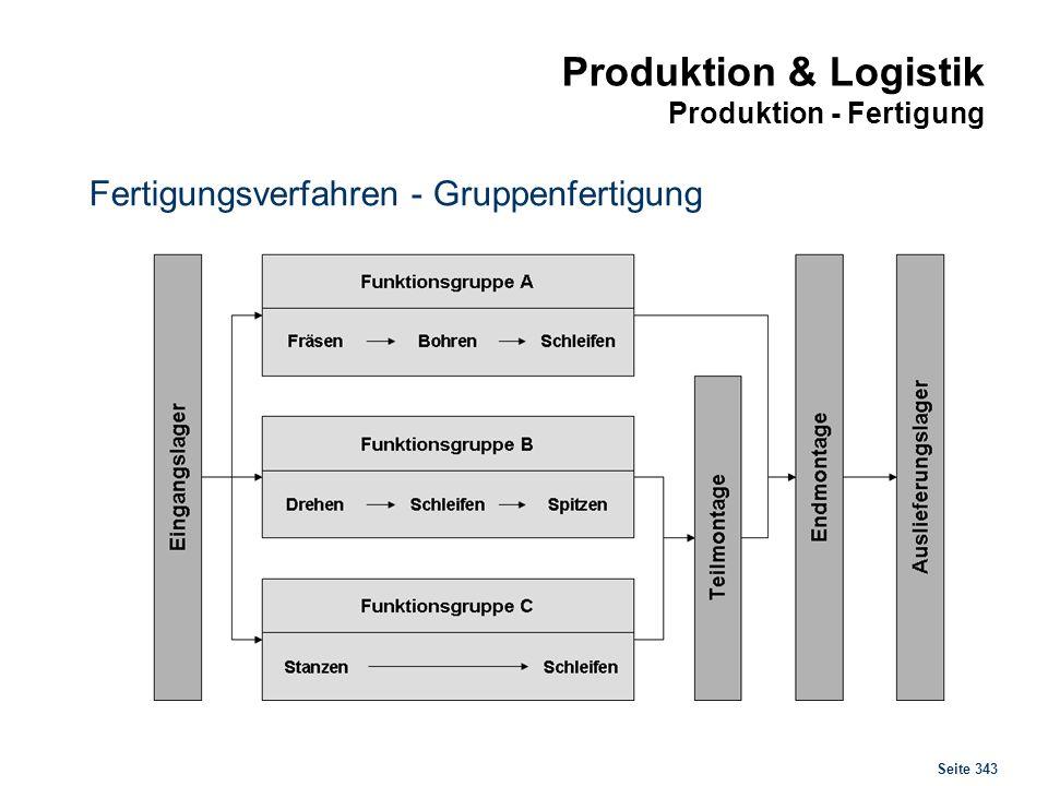Seite 343 Produktion & Logistik Produktion - Fertigung Fertigungsverfahren - Gruppenfertigung