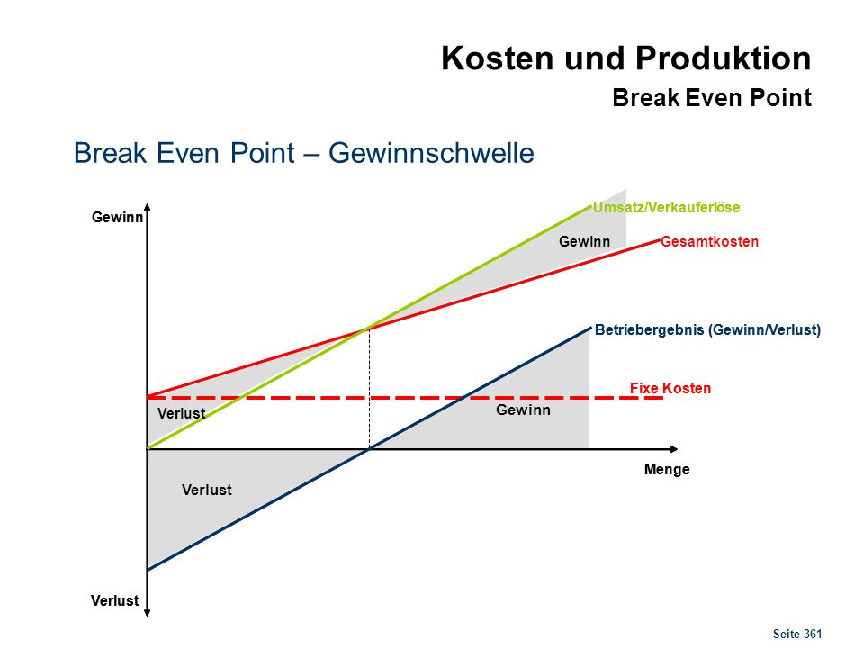 Seite 361 Kosten und Produktion Break Even Point Break Even Point – Gewinnschwelle Fixe Kosten Umsatz/Verkauferlöse Verlust Gewinn Betriebergebnis (Ge
