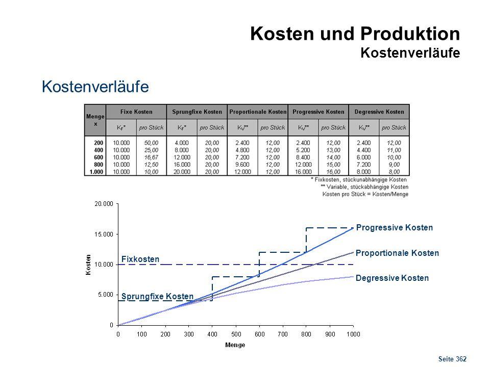 Seite 362 Kosten und Produktion Kostenverläufe Kostenverläufe Fixkosten Sprungfixe Kosten Progressive Kosten Proportionale Kosten Degressive Kosten