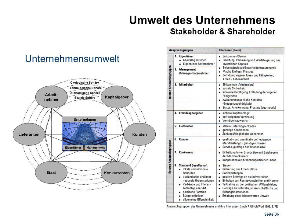 Seite 36 Umwelt des Unternehmens Stakeholder & Shareholder Unternehmensumwelt