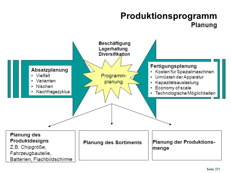 Seite 371 Produktionsprogramm Planung Absatzplanung Vielfalt Varianten Nischen Nachfragezyklus Fertigungsplanung Kosten für Spezialmaschinen Umrüsten