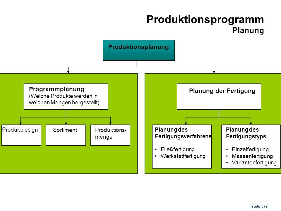 Seite 372 Produktionsplanung Produktdesign SortimentProduktions- menge Programmplanung (Welche Produkte werden in welchen Mengen hergestellt) Planung