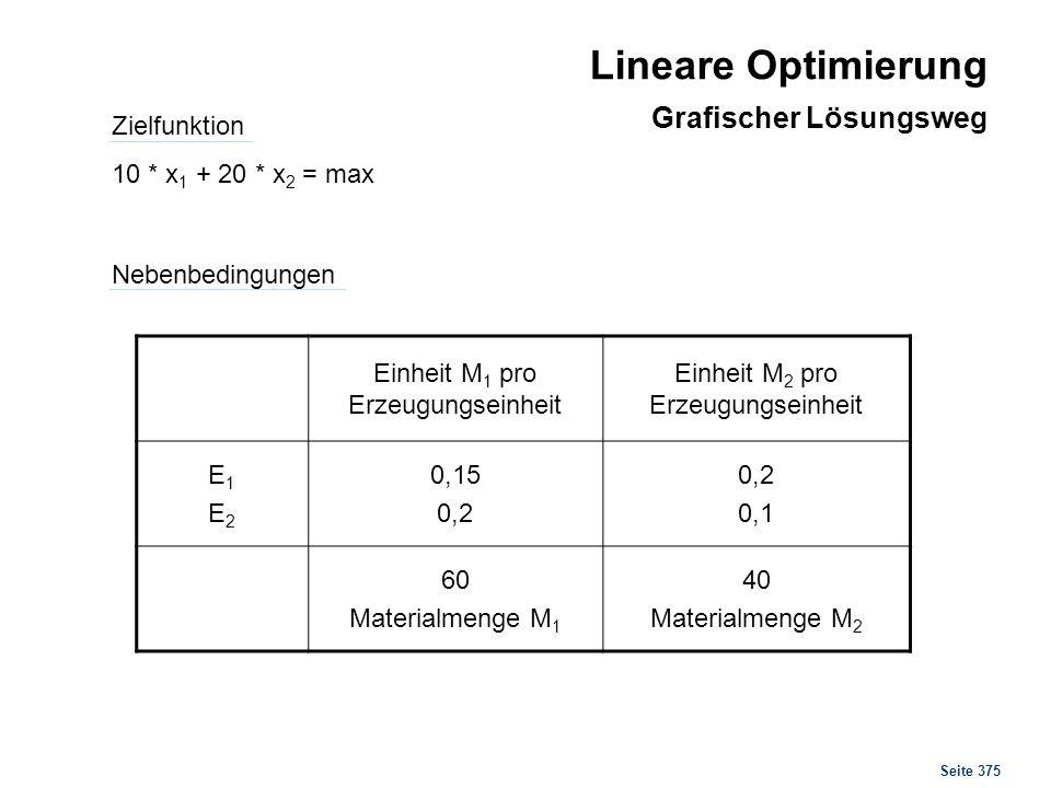 Seite 375 Zielfunktion 10 * x 1 + 20 * x 2 = max Nebenbedingungen Lineare Optimierung Grafischer Lösungsweg Einheit M 1 pro Erzeugungseinheit Einheit