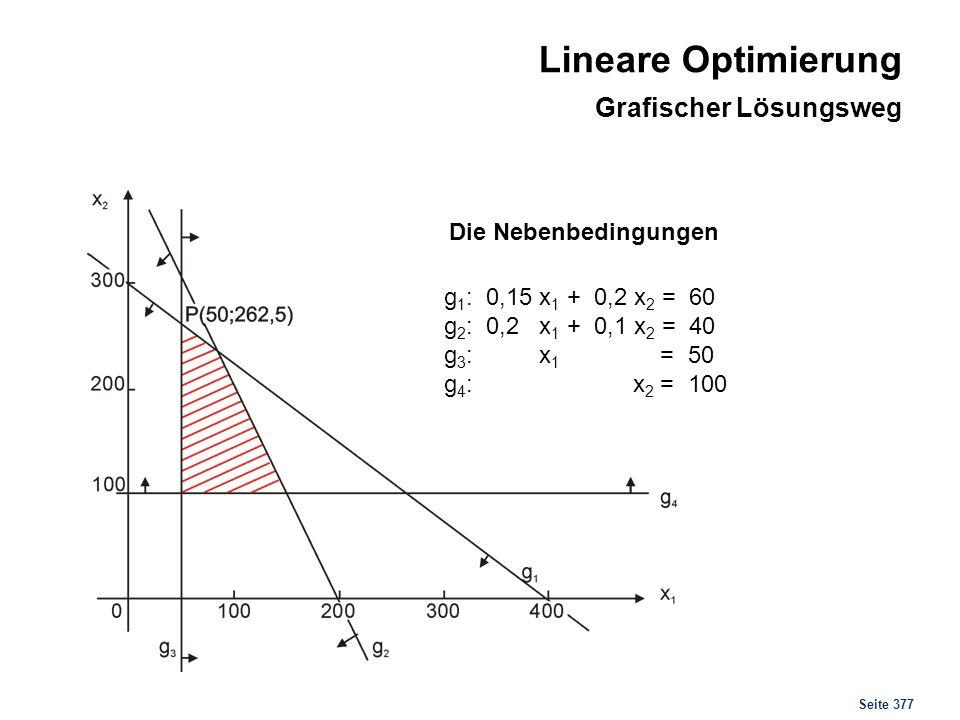 Seite 377 Die Nebenbedingungen g 1 : 0,15 x 1 + 0,2 x 2 = 60 g 2 : 0,2 x 1 + 0,1 x 2 = 40 g 3 : x 1 = 50 g 4 : x 2 = 100 Lineare Optimierung Grafische