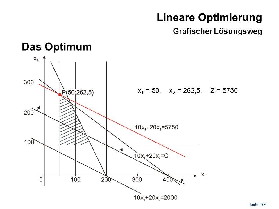Seite 379 Das Optimum x 1 = 50, x 2 = 262,5, Z = 5750 Lineare Optimierung Grafischer Lösungsweg