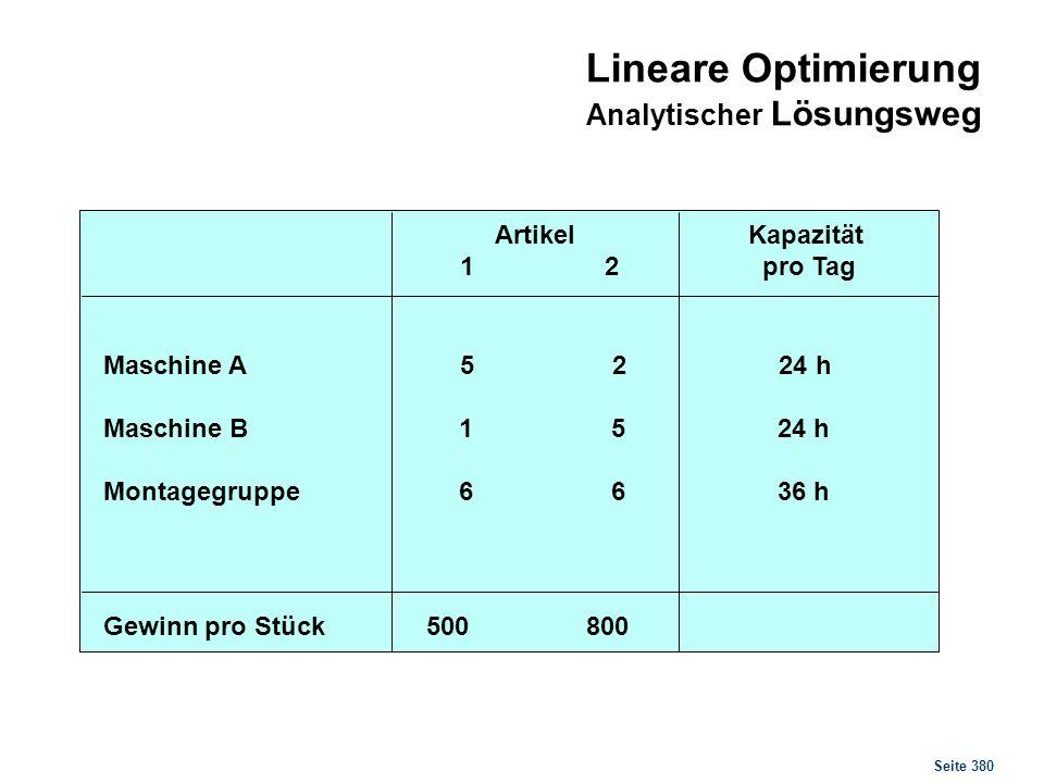 Seite 380 Artikel 1 2 Kapazität pro Tag Maschine A 5 2 24 h Maschine B 1 5 24 h Montagegruppe 6 6 36 h Gewinn pro Stück 500 800 Lineare Optimierung An