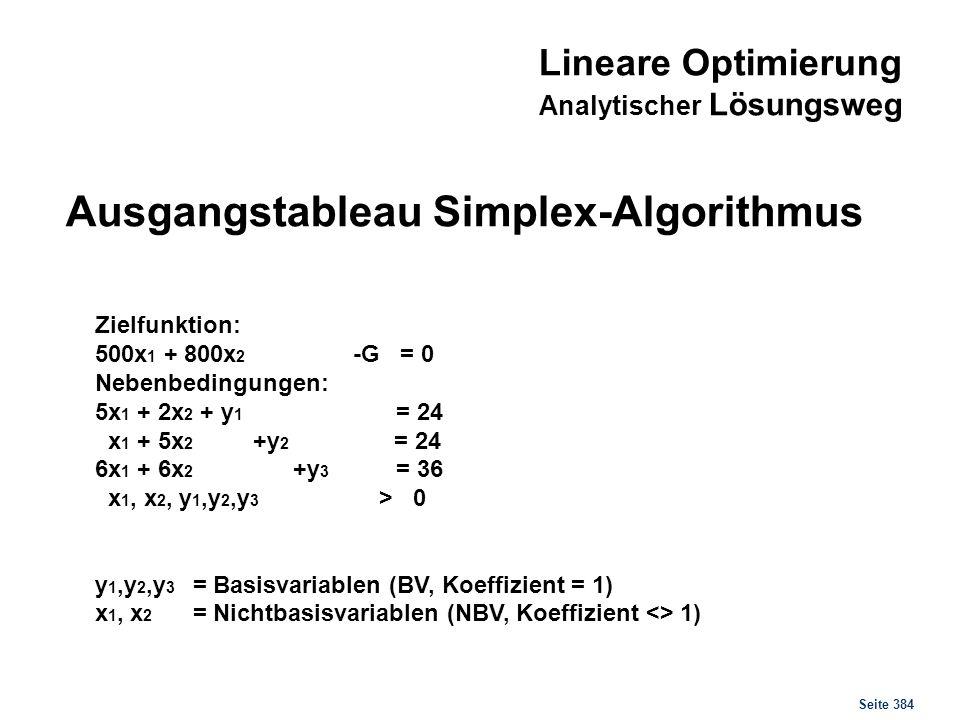 Seite 384 Zielfunktion: 500x 1 + 800x 2 -G = 0 Nebenbedingungen: 5x 1 + 2x 2 + y 1 = 24 x 1 + 5x 2 +y 2 = 24 6x 1 + 6x 2 +y 3 = 36 x 1, x 2, y 1,y 2,y