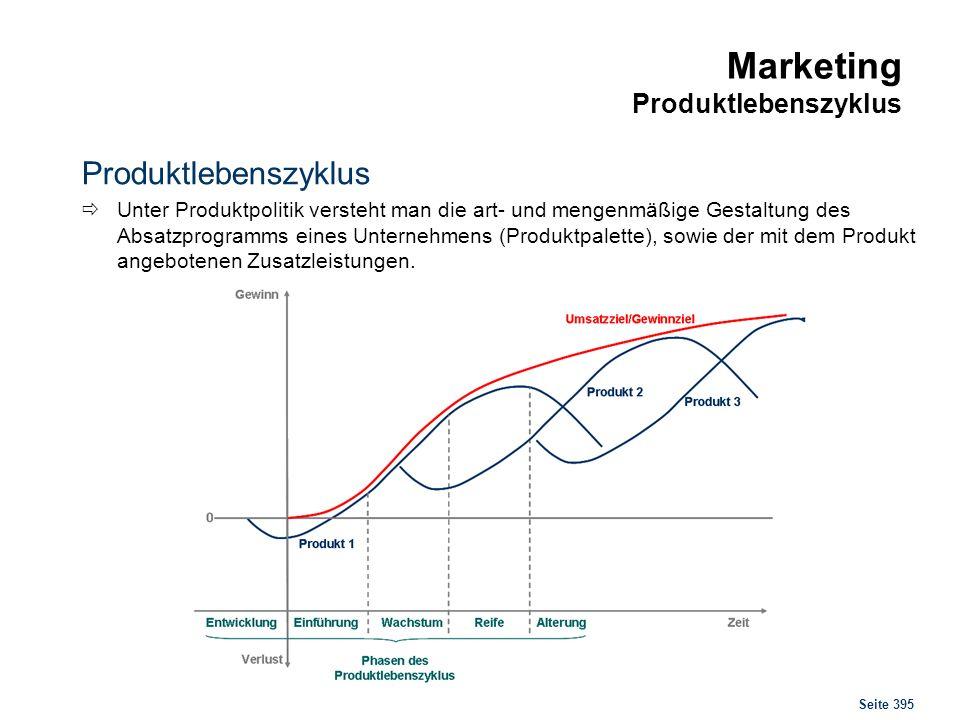 Seite 395 Marketing Produktlebenszyklus Produktlebenszyklus Unter Produktpolitik versteht man die art- und mengenmäßige Gestaltung des Absatzprogramms