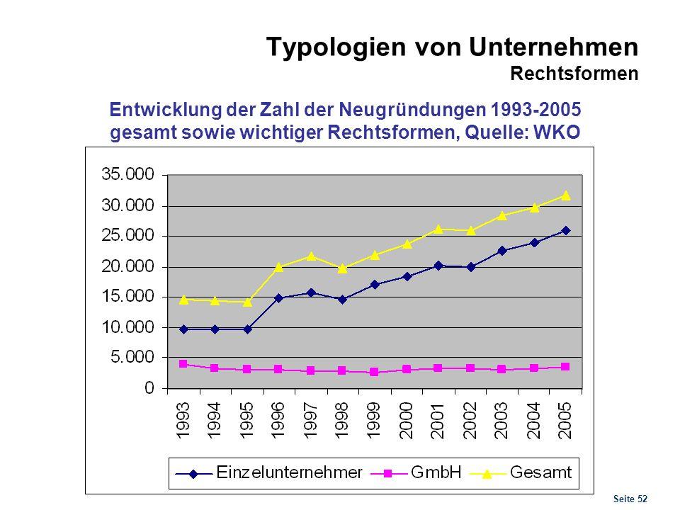 Seite 52 Typologien von Unternehmen Rechtsformen Entwicklung der Zahl der Neugründungen 1993-2005 gesamt sowie wichtiger Rechtsformen, Quelle: WKO