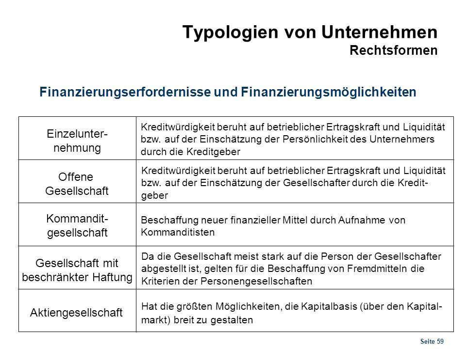 Seite 59 Typologien von Unternehmen Rechtsformen Finanzierungserfordernisse und Finanzierungsmöglichkeiten Einzelunter- nehmung Offene Gesellschaft Ko