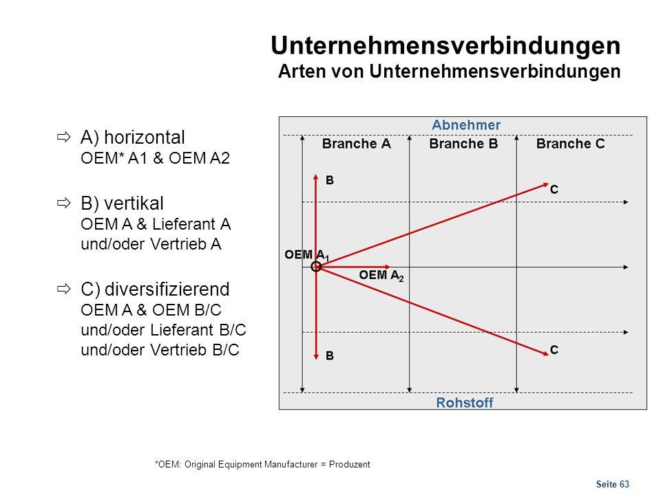 Seite 63 Unternehmensverbindungen Arten von Unternehmensverbindungen A) horizontal OEM* A1 & OEM A2 B) vertikal OEM A & Lieferant A und/oder Vertrieb