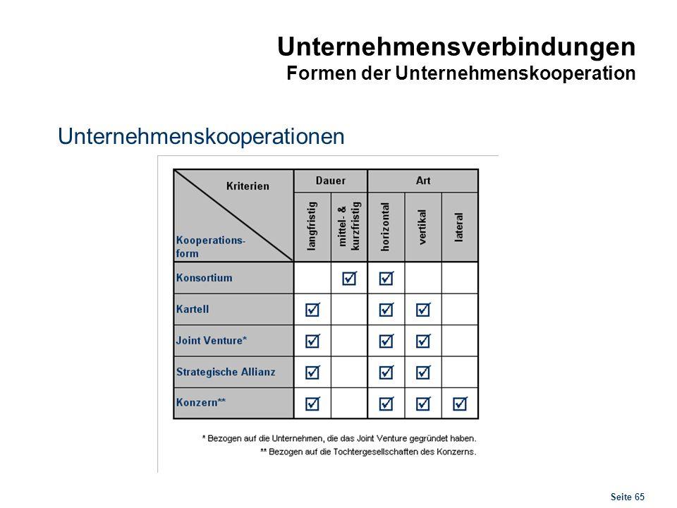 Seite 65 Unternehmensverbindungen Formen der Unternehmenskooperation Unternehmenskooperationen