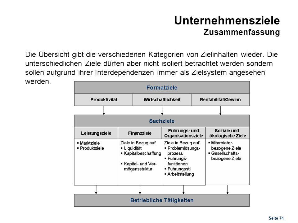 Seite 74 Unternehmensziele Zusammenfassung Die Übersicht gibt die verschiedenen Kategorien von Zielinhalten wieder. Die unterschiedlichen Ziele dürfen