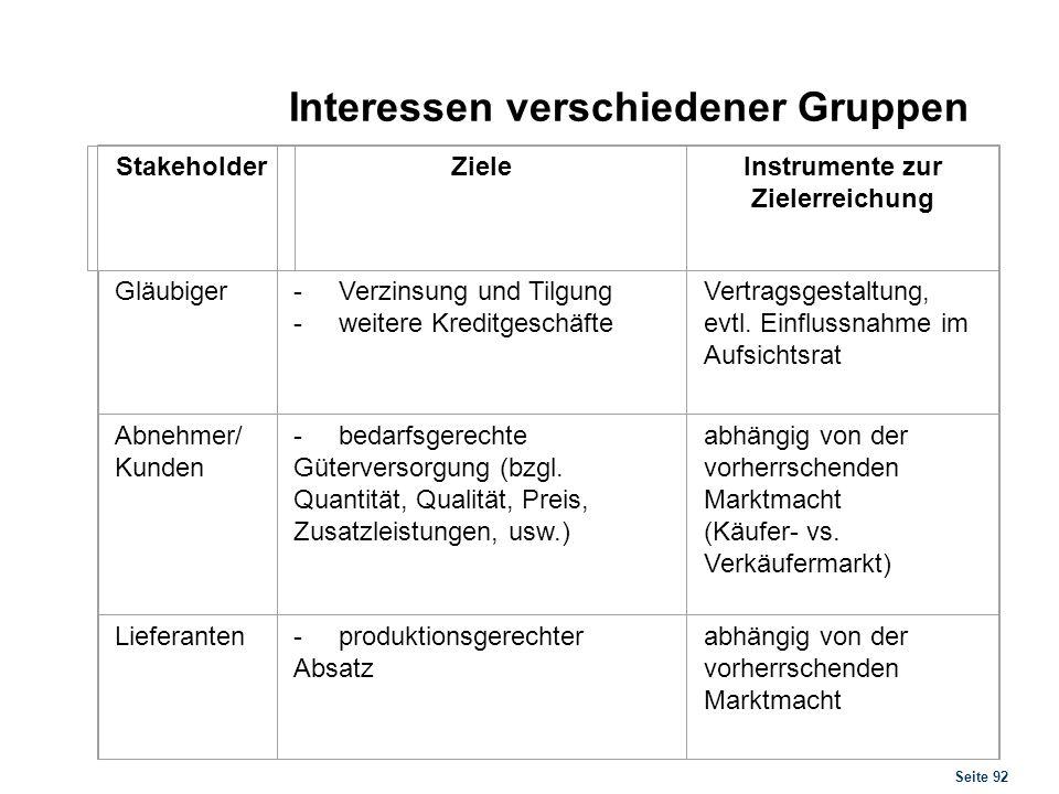 Seite 92 Interessen verschiedener Gruppen StakeholderZieleInstrumente zur Zielerreichung Gläubiger- Verzinsung und Tilgung - weitere Kreditgeschäfte V