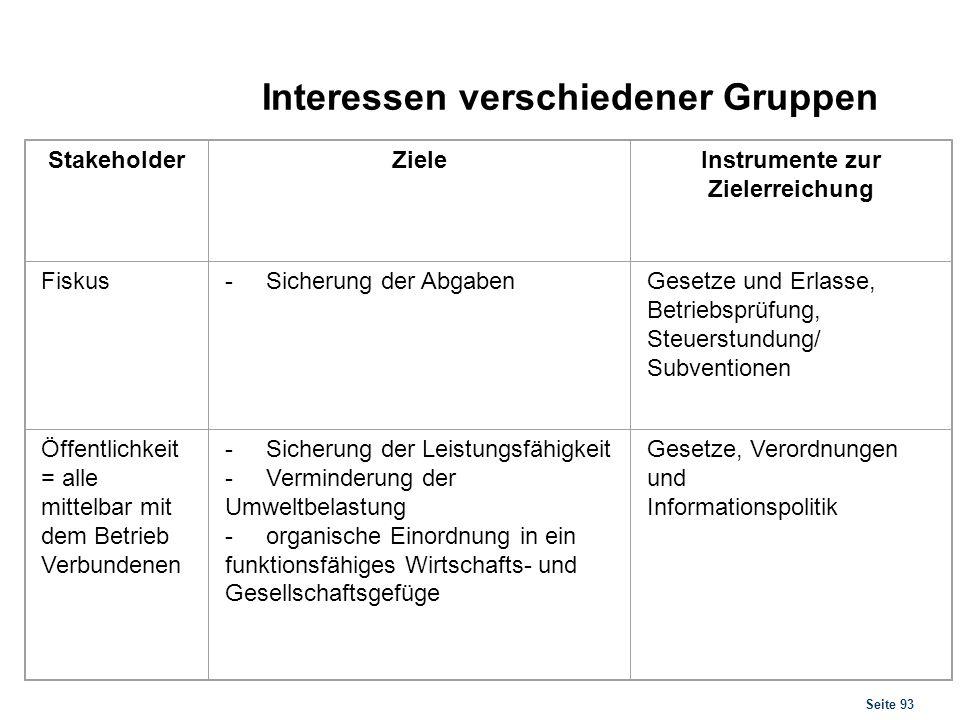 Seite 93 Interessen verschiedener Gruppen StakeholderZieleInstrumente zur Zielerreichung Fiskus- Sicherung der AbgabenGesetze und Erlasse, Betriebsprü