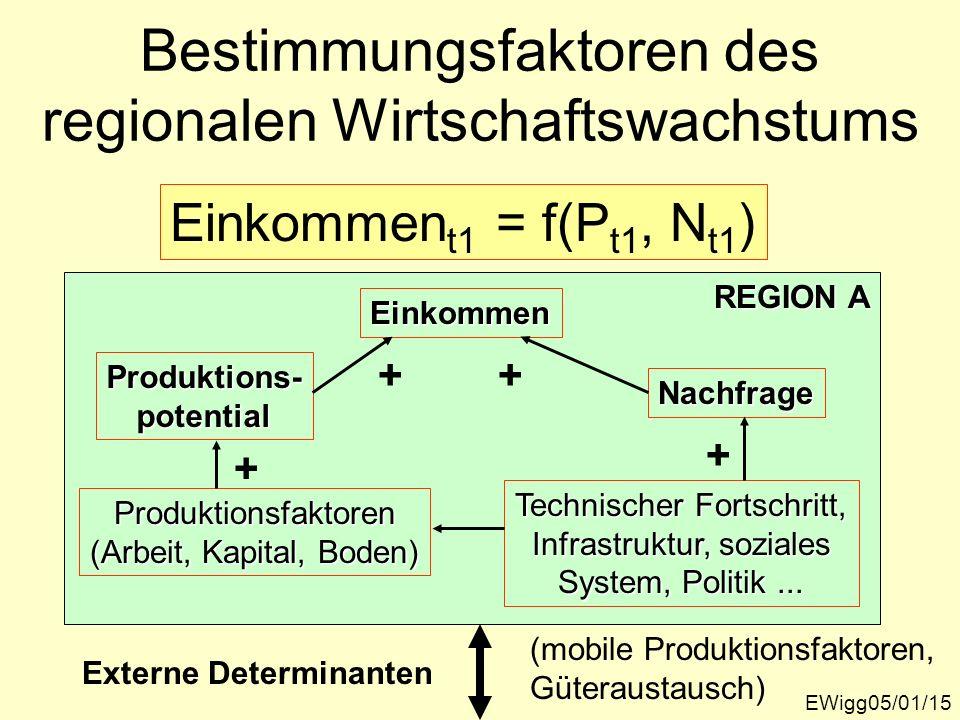 REGION A Bestimmungsfaktoren des regionalen Wirtschaftswachstums EWigg05/01/15 Einkommen t1 = f(P t1, N t1 ) Einkommen Produktions-potential Nachfrage