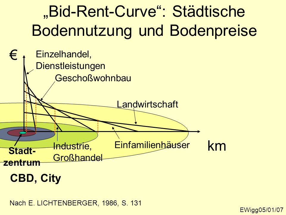Bid-Rent-Curve: Städtische Bodennutzung und Bodenpreise EWigg05/01/07 km Stadt- zentrum Nach E. LICHTENBERGER, 1986, S. 131 Einzelhandel, Dienstleistu