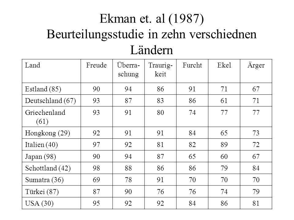 Ekman et. al (1987) Beurteilungsstudie in zehn verschiednen Ländern LandFreudeÜberra- schung Traurig- keit FurchtEkelÄrger Estland (85)909486917167 De