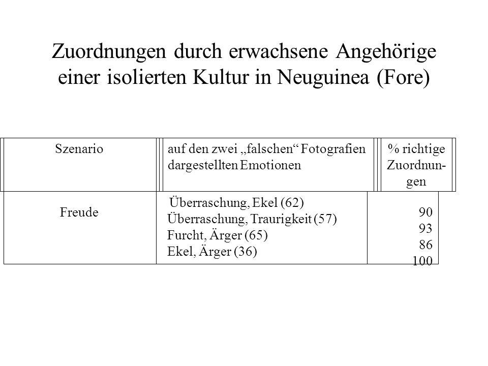 Zuordnungen durch erwachsene Angehörige einer isolierten Kultur in Neuguinea (Fore) Freude Überraschung, Ekel (62) Überraschung, Traurigkeit (57) Furc