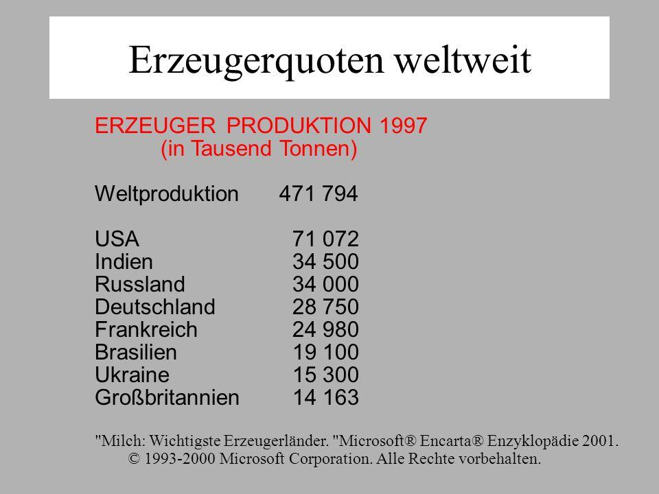 Erzeugerquoten weltweit ERZEUGERPRODUKTION 1997 (in Tausend Tonnen) Weltproduktion 471 794 USA71 072 Indien34 500 Russland34 000 Deutschland28 750 Frankreich24 980 Brasilien19 100 Ukraine15 300 Großbritannien14 163 Milch: Wichtigste Erzeugerländer.