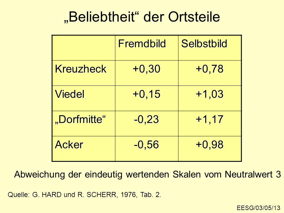 Beliebtheit der Ortsteile FremdbildSelbstbild Kreuzheck+0,30+0,78 Viedel+0,15+1,03 Dorfmitte-0,23+1,17 Acker-0,56+0,98 Quelle: G.