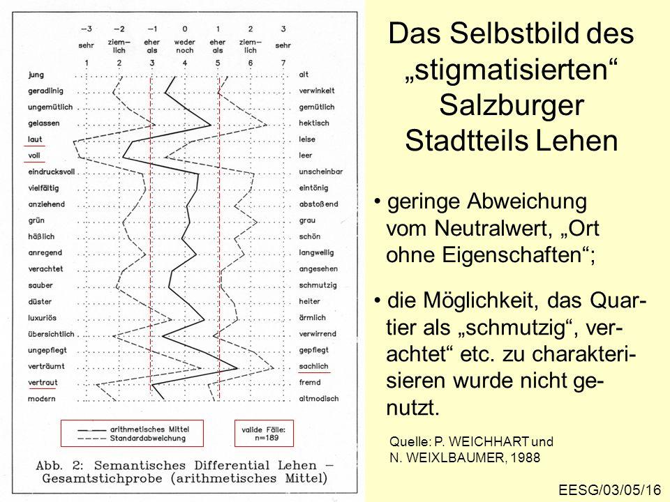 Das Selbstbild des stigmatisierten Salzburger Stadtteils Lehen EESG/03/05/16 geringe Abweichung vom Neutralwert, Ort ohne Eigenschaften; die Möglichkeit, das Quar- tier als schmutzig, ver- achtet etc.