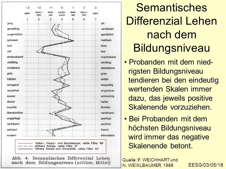 Semantisches Differenzial Lehen nach dem Bildungsniveau EESG/03/05/18 Quelle: P.