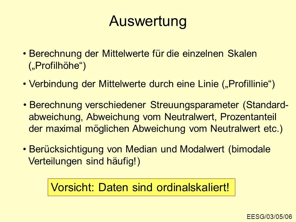 EESG/03/05/17 Das Selbstbild des stigmatisierten Salzburger Stadtteils Lehen – Darstellung nach Median und Modalwert