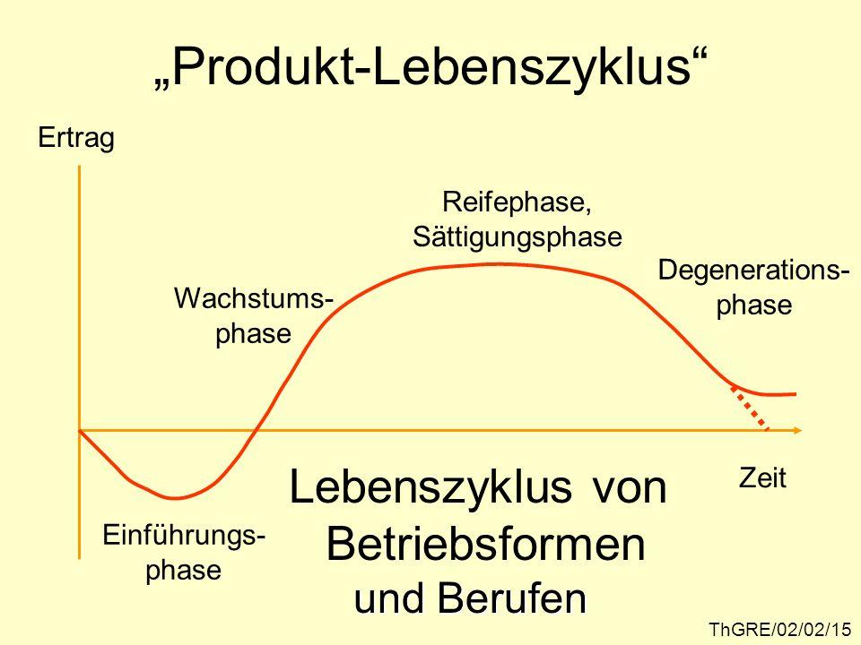 ThGRE/02/02/15 Produkt-Lebenszyklus Zeit Lebenszyklus von Betriebsformen Einführungs- phase Wachstums- phase Reifephase, Sättigungsphase Degenerations- phase und Berufen Ertrag