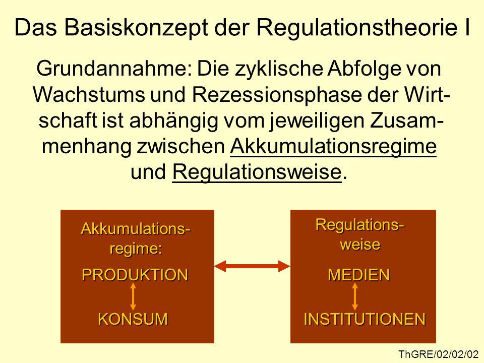 ThGRE/02/02/02 Das Basiskonzept der Regulationstheorie I Grundannahme: Die zyklische Abfolge von Wachstums und Rezessionsphase der Wirt- schaft ist abhängig vom jeweiligen Zusam- menhang zwischen Akkumulationsregime und Regulationsweise.