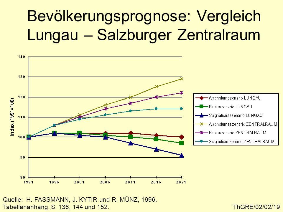 ThGRE/02/02/19 Bevölkerungsprognose: Vergleich Lungau – Salzburger Zentralraum Quelle: H.