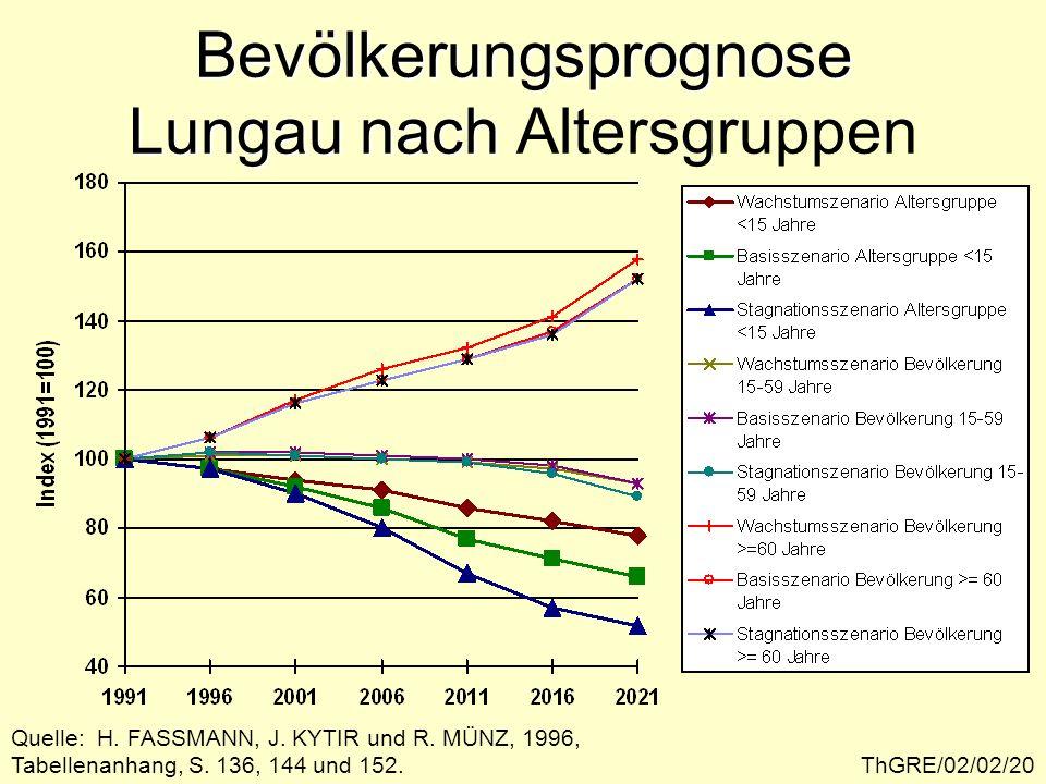 ThGRE/02/02/20 Bevölkerungsprognose Lungau nach Bevölkerungsprognose Lungau nach Altersgruppen Quelle: H.