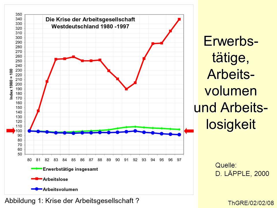 Quelle: D. LÄPPLE, 2000 Erwerbs- tätige, Arbeits- volumen und Arbeits- losigkeit ThGRE/02/02/08