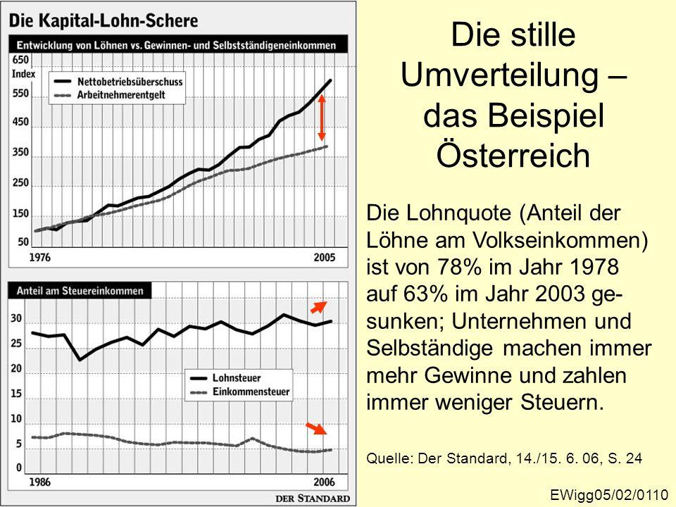 EWigg05/02/0110 Die stille Umverteilung – das Beispiel Österreich Quelle: Der Standard, 14./15. 6. 06, S. 24 Die Lohnquote (Anteil der Löhne am Volkse