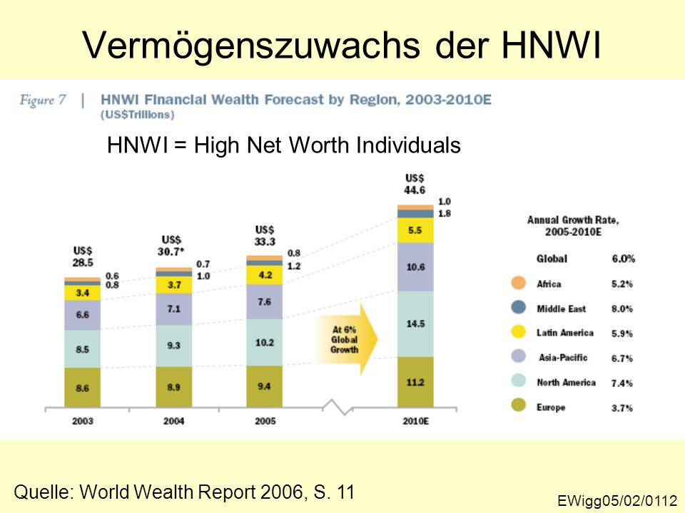 Vermögenszuwachs der HNWI EWigg05/02/0112 HNWI = High Net Worth Individuals Quelle: World Wealth Report 2006, S. 11