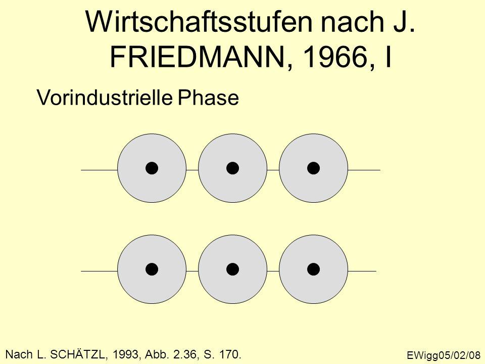Wirtschaftsstufen nach J. FRIEDMANN, 1966, I EWigg05/02/08 Nach L. SCHÄTZL, 1993, Abb. 2.36, S. 170. Vorindustrielle Phase