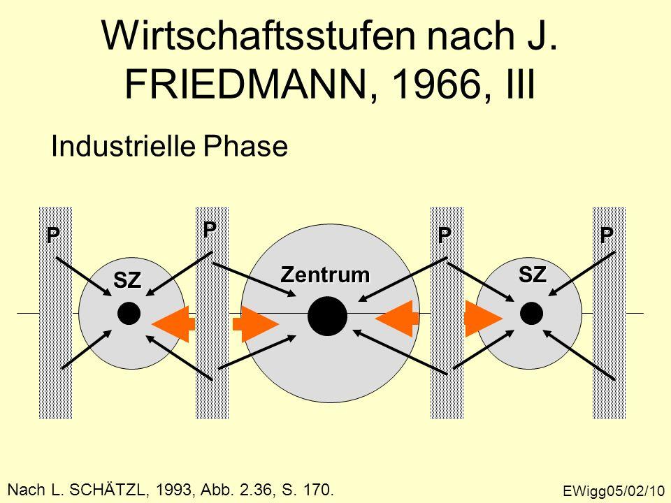 EWigg05/02/10 Nach L. SCHÄTZL, 1993, Abb. 2.36, S. 170. Wirtschaftsstufen nach J. FRIEDMANN, 1966, III Industrielle Phase Zentrum SZSZ P P PP